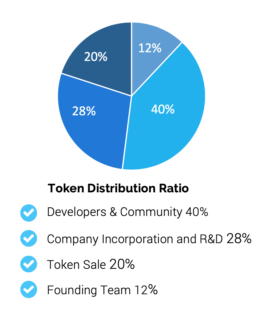 token-distribution
